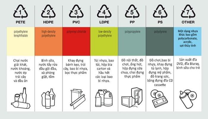 ký hiệu các loại nhựa