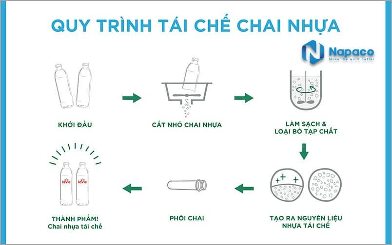 Quy trình tái chế chai nhựa